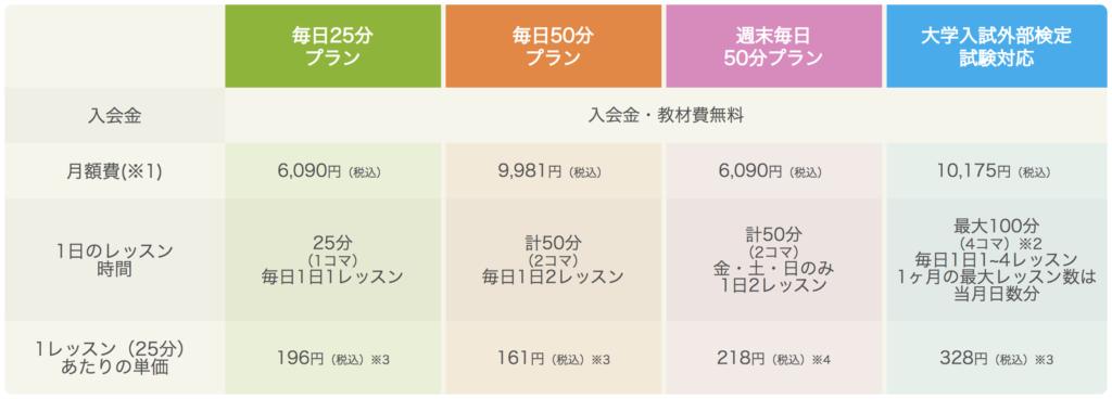 産経オンラインの料金表
